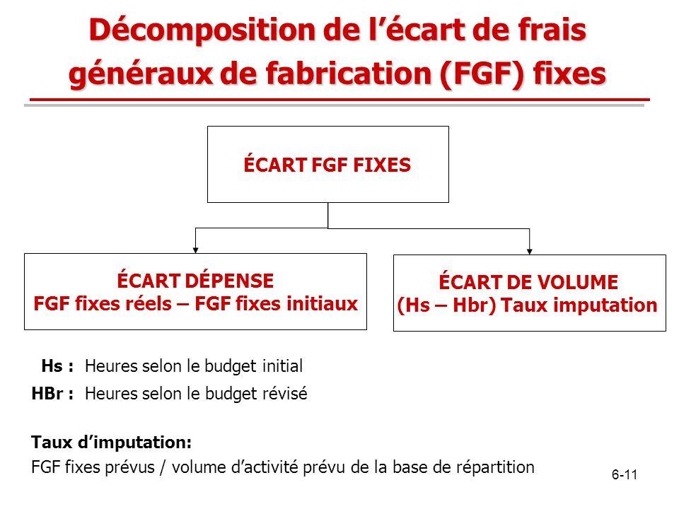Décomposition de l'écart de frais généraux de fabrication (FGF) fixes