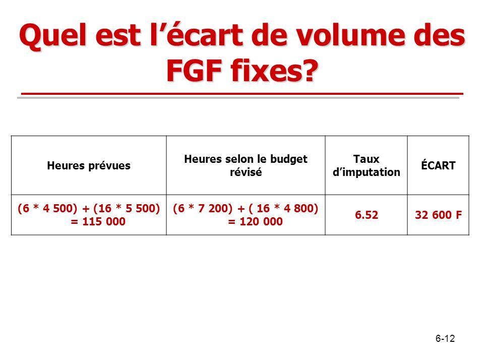 Quel est l'écart de volume des FGF fixes