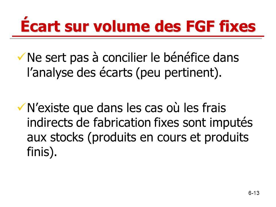 Écart sur volume des FGF fixes