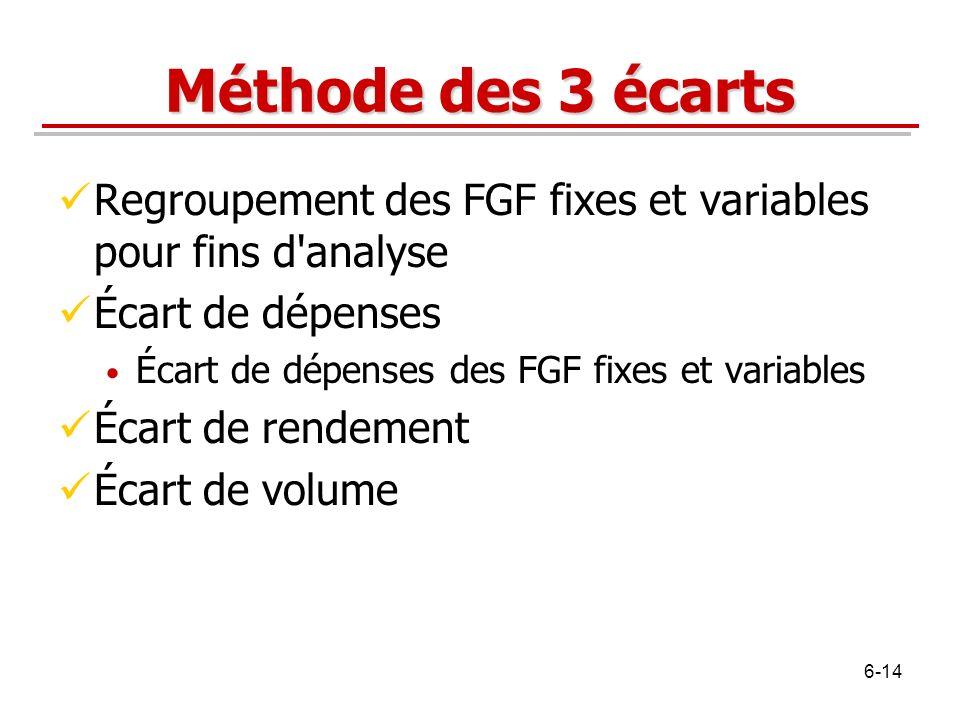Méthode des 3 écarts Regroupement des FGF fixes et variables pour fins d analyse. Écart de dépenses.