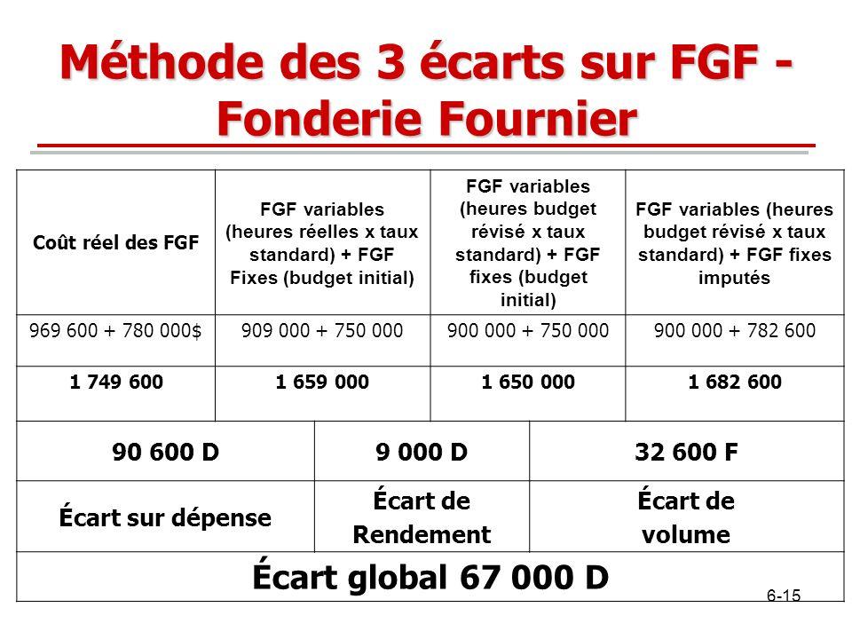 Méthode des 3 écarts sur FGF - Fonderie Fournier