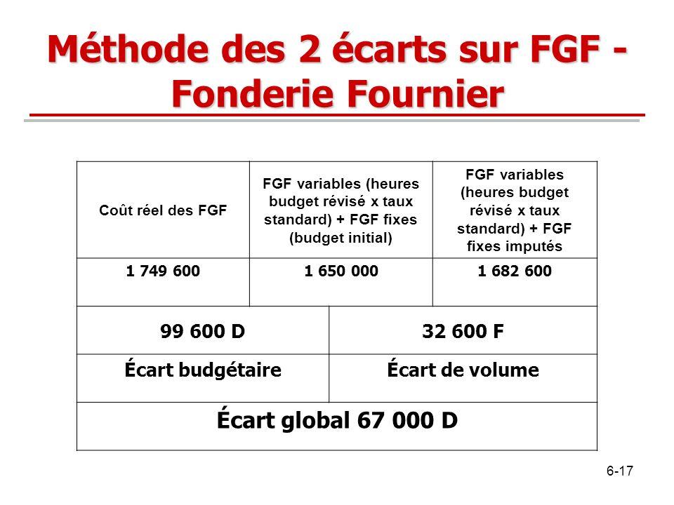 Méthode des 2 écarts sur FGF - Fonderie Fournier