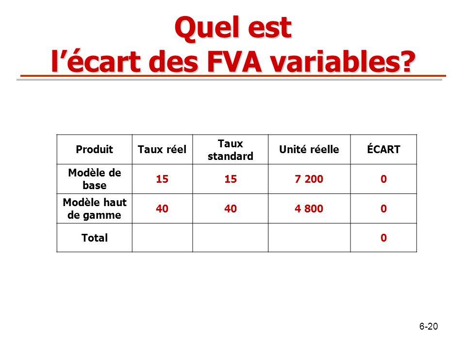 Quel est l'écart des FVA variables