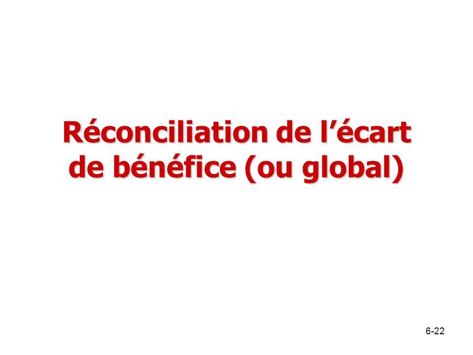 Réconciliation de l'écart de bénéfice (ou global)
