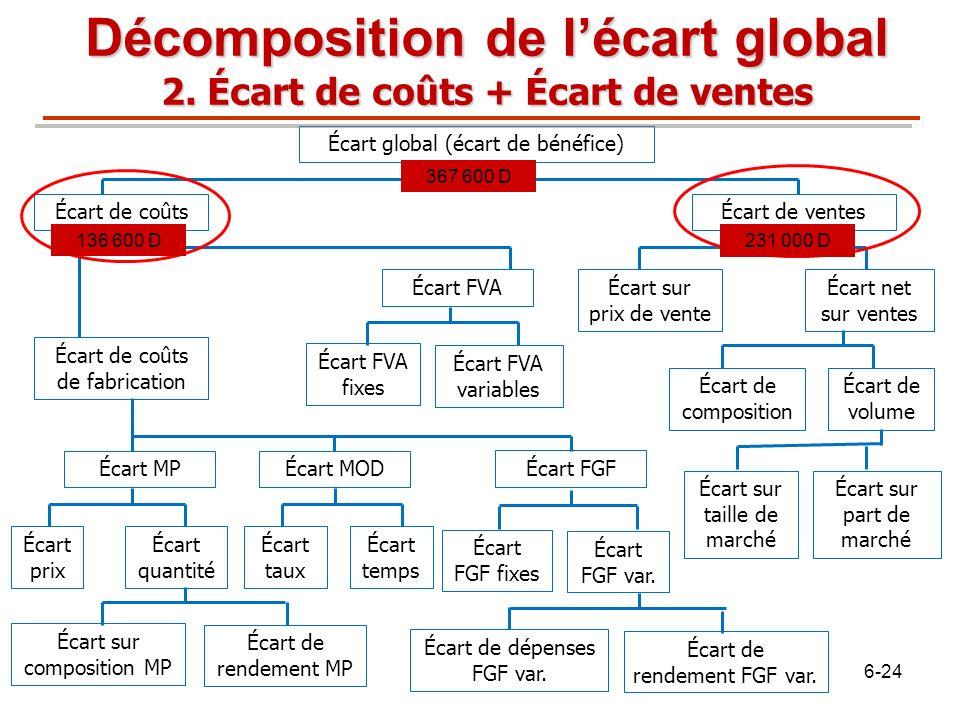 Décomposition de l'écart global 2. Écart de coûts + Écart de ventes