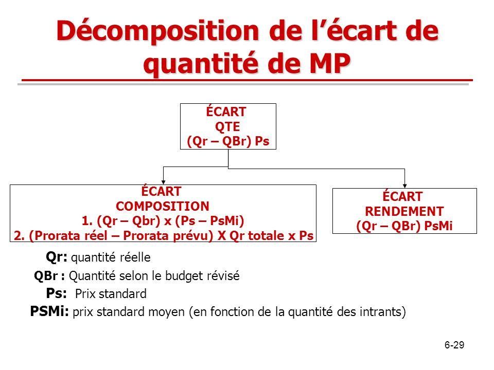 Décomposition de l'écart de quantité de MP