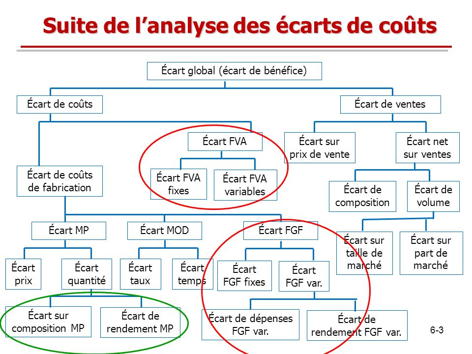 Suite de l'analyse des écarts de coûts