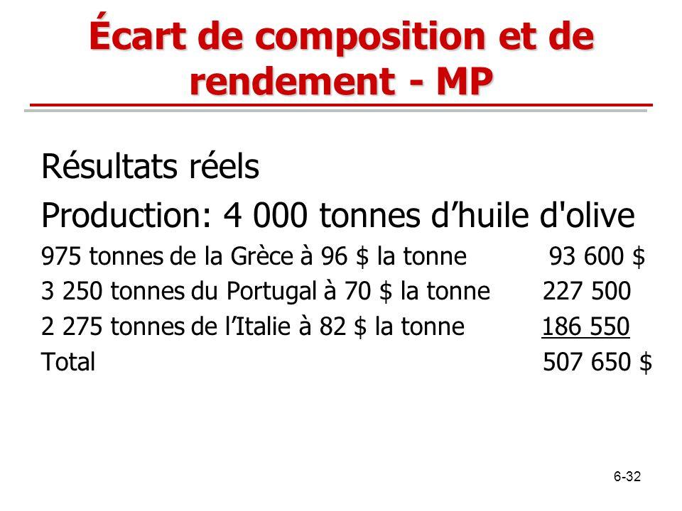 Écart de composition et de rendement - MP