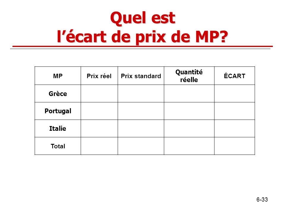 Quel est l'écart de prix de MP