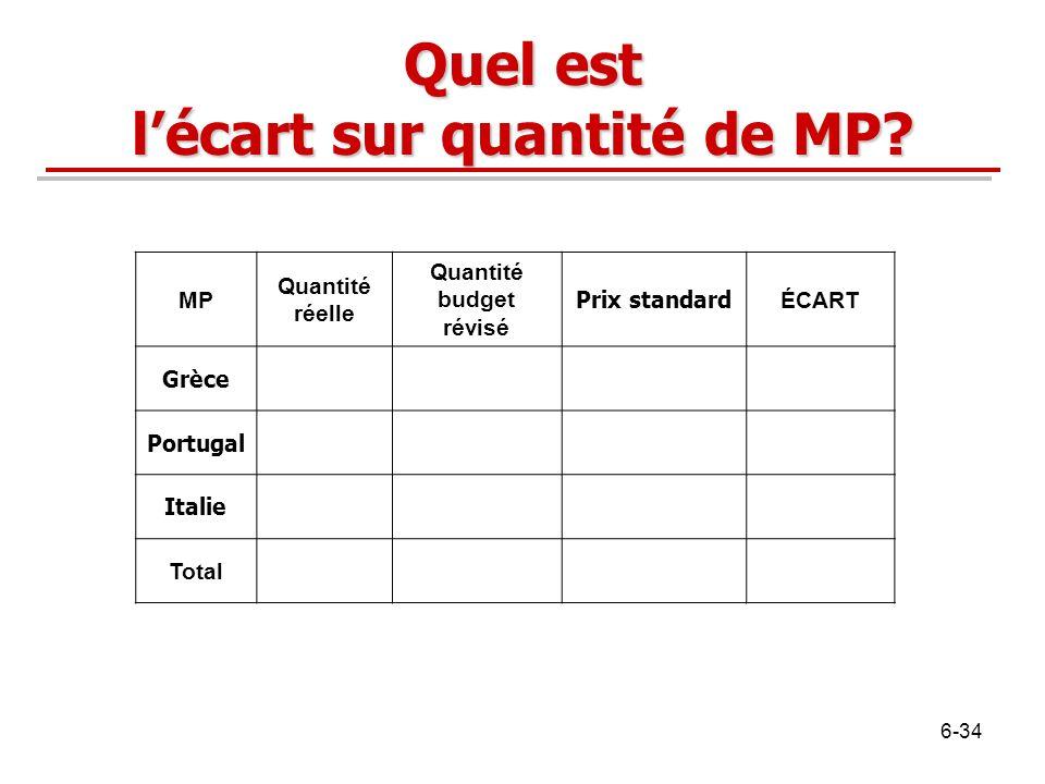 Quel est l'écart sur quantité de MP