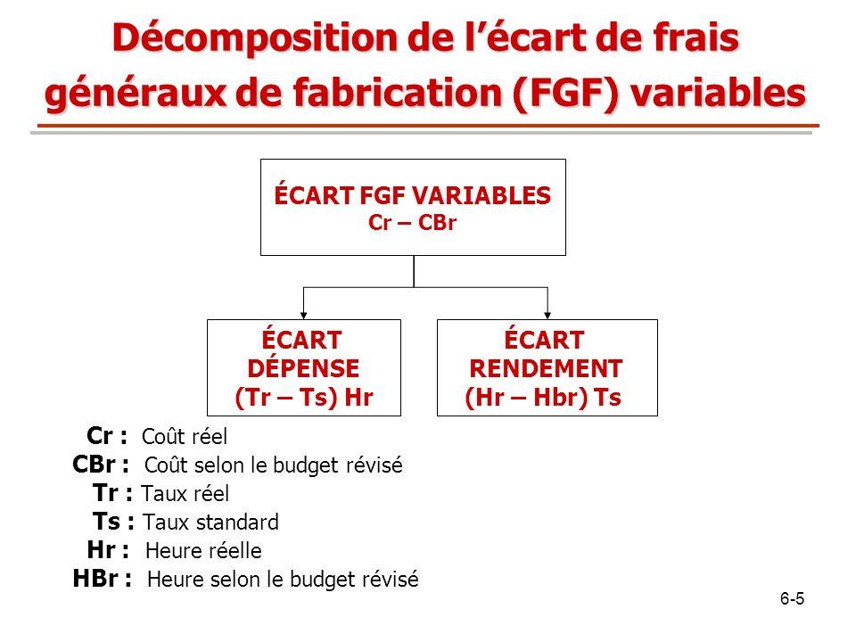 Décomposition de l'écart de frais généraux de fabrication (FGF) variables