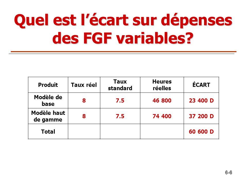 Quel est l'écart sur dépenses des FGF variables