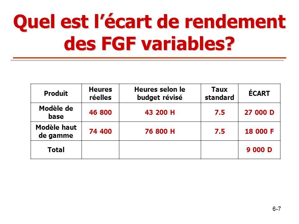 Quel est l'écart de rendement des FGF variables