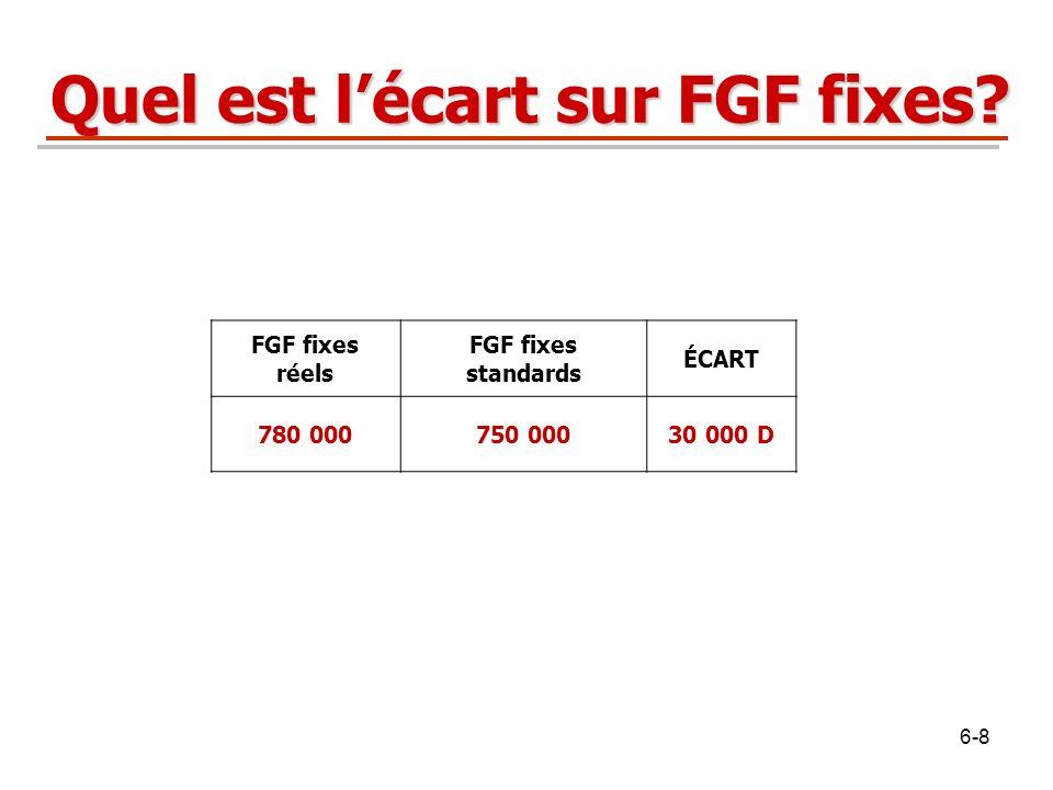 Quel est l'écart sur FGF fixes