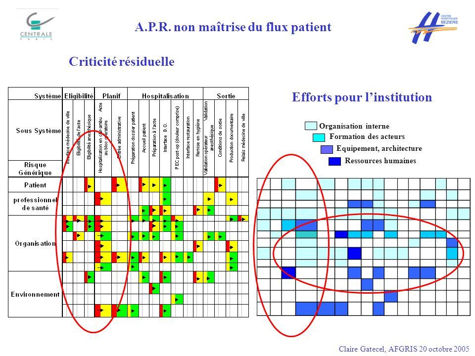 A.P.R. non maîtrise du flux patient Efforts pour l'institution