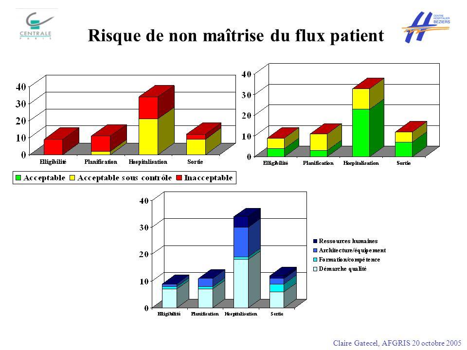 Risque de non maîtrise du flux patient