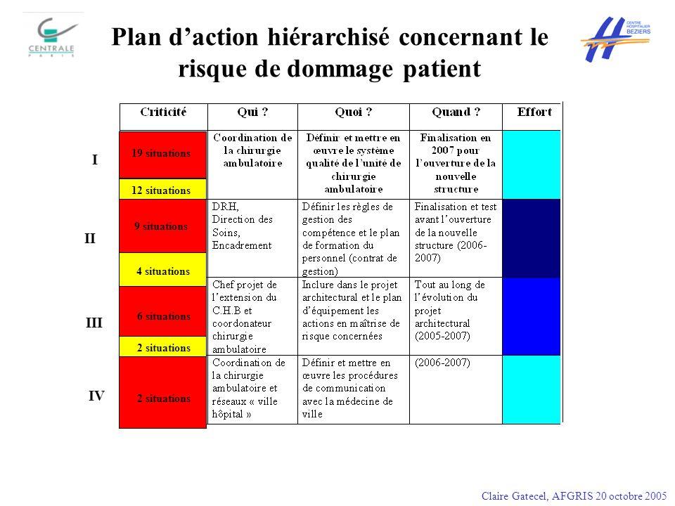 Plan d'action hiérarchisé concernant le risque de dommage patient