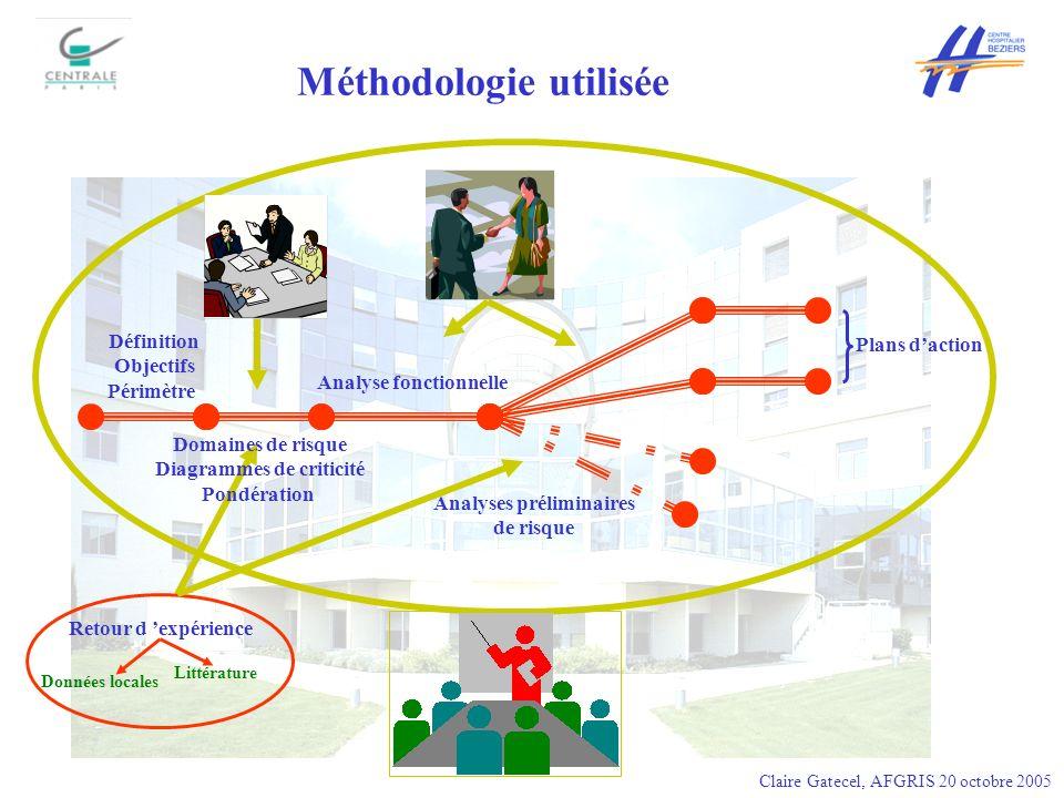 Méthodologie utilisée
