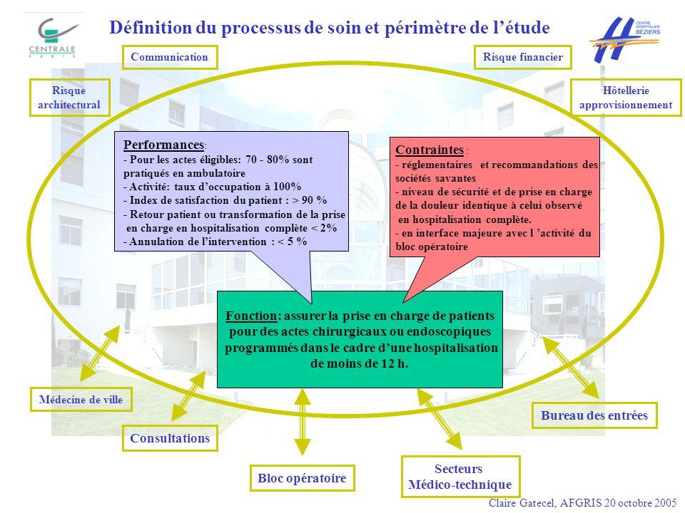 Définition du processus de soin et périmètre de l'étude
