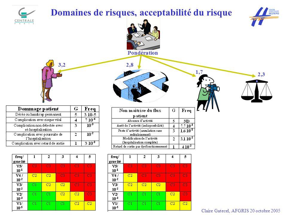 Domaines de risques, acceptabilité du risque