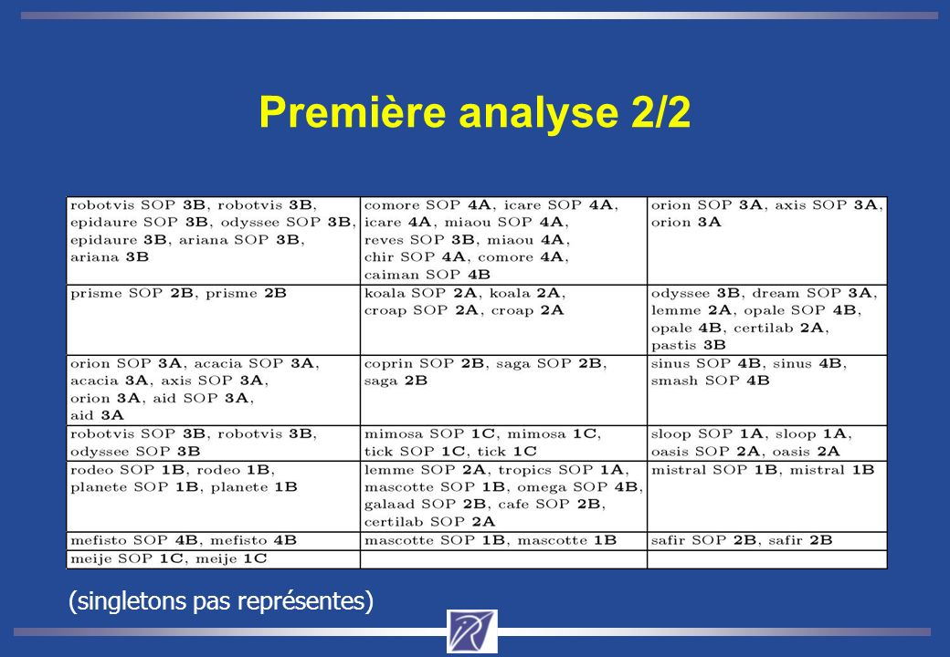 Première analyse 2/2 (singletons pas représentes)
