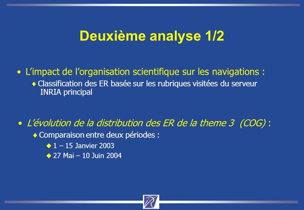Deuxième analyse 1/2 L'impact de l'organisation scientifique sur les navigations :