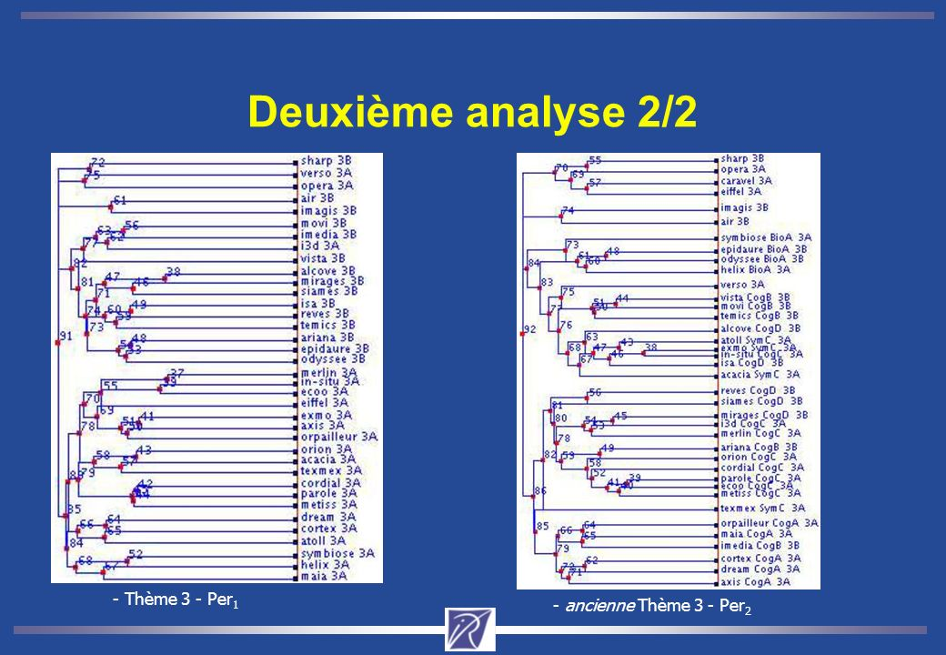 Deuxième analyse 2/2 - Thème 3 - Per1 - ancienne Thème 3 - Per2