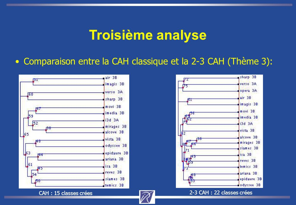 Troisième analyse Comparaison entre la CAH classique et la 2-3 CAH (Thème 3): CAH : 15 classes crées.