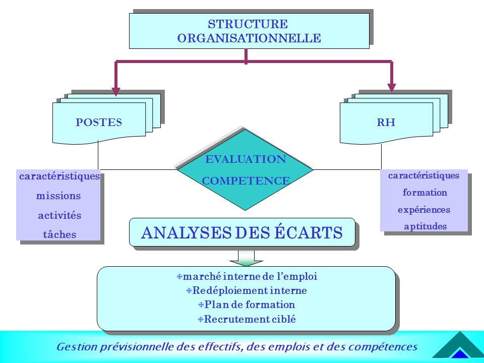 marché interne de l'emploi Redéploiement interne