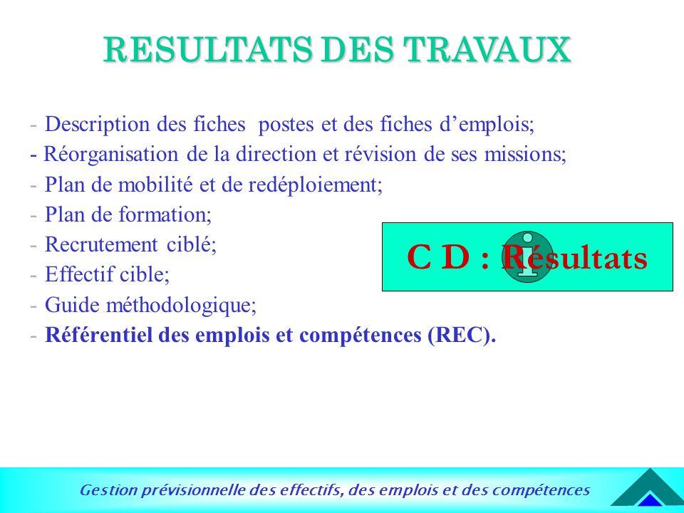 C D : Résultats RESULTATS DES TRAVAUX