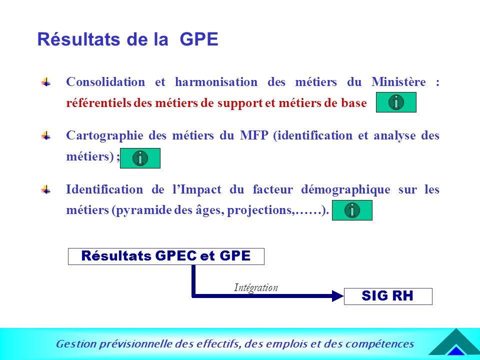 Résultats de la GPE Consolidation et harmonisation des métiers du Ministère : référentiels des métiers de support et métiers de base.