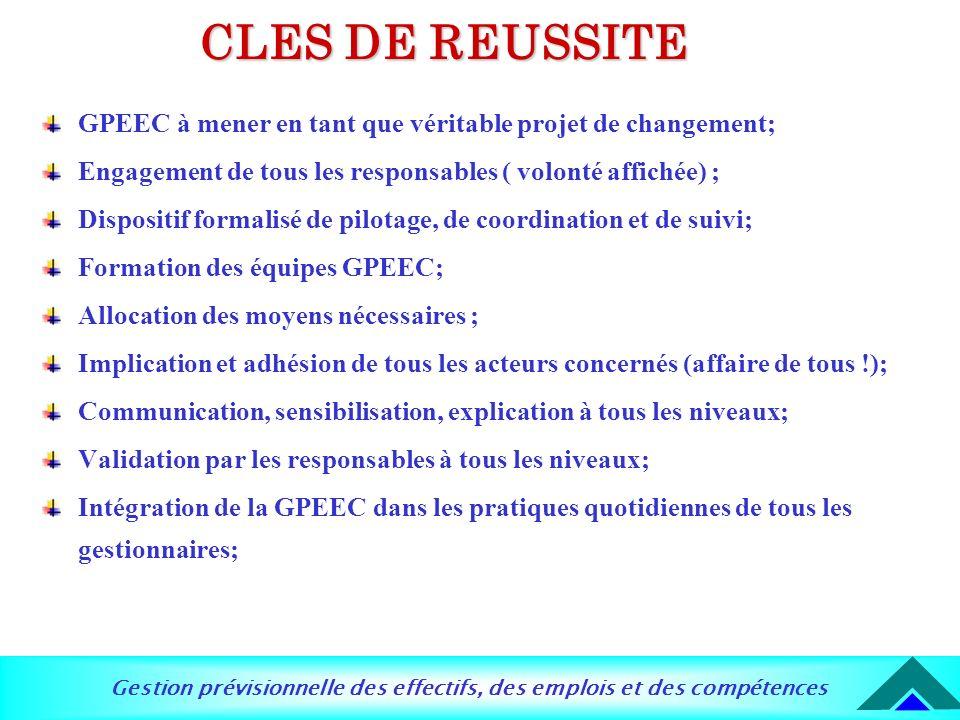 CLES DE REUSSITE GPEEC à mener en tant que véritable projet de changement; Engagement de tous les responsables ( volonté affichée) ;