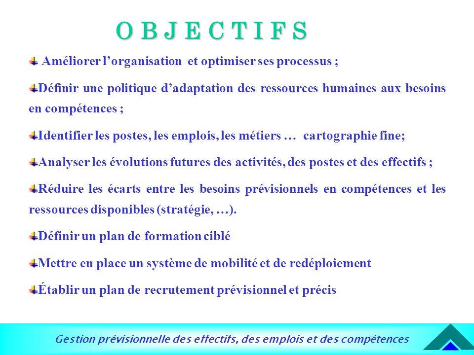 O B J E C T I F S Améliorer l'organisation et optimiser ses processus ;