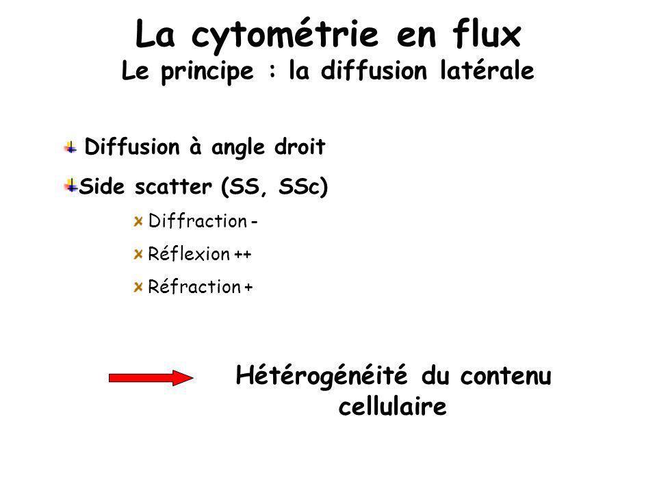 La cytométrie en flux Le principe : la diffusion latérale