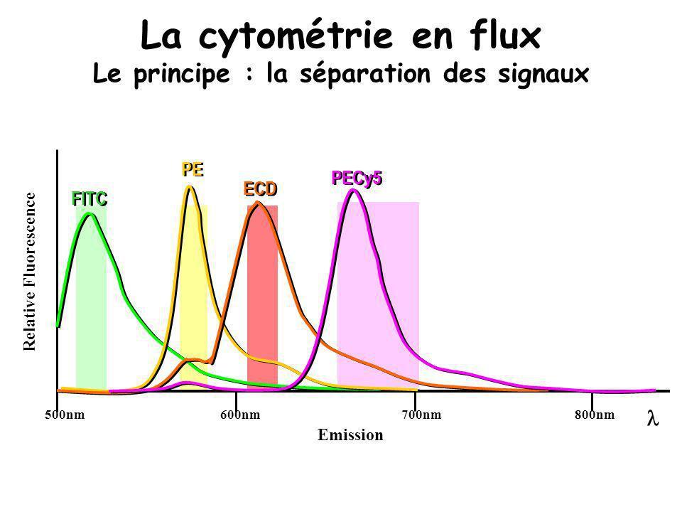 La cytométrie en flux Le principe : la séparation des signaux