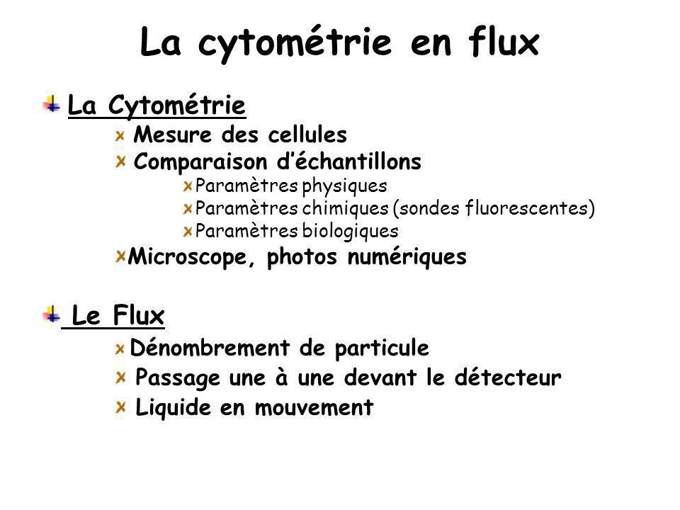 La cytométrie en flux La Cytométrie Le Flux Comparaison d'échantillons