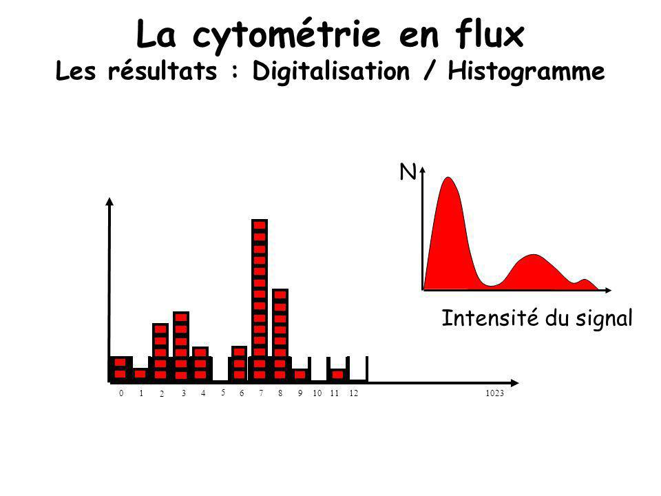 La cytométrie en flux Les résultats : Digitalisation / Histogramme