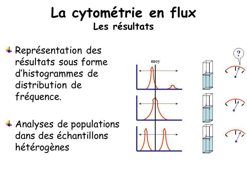 La cytométrie en flux Les résultats