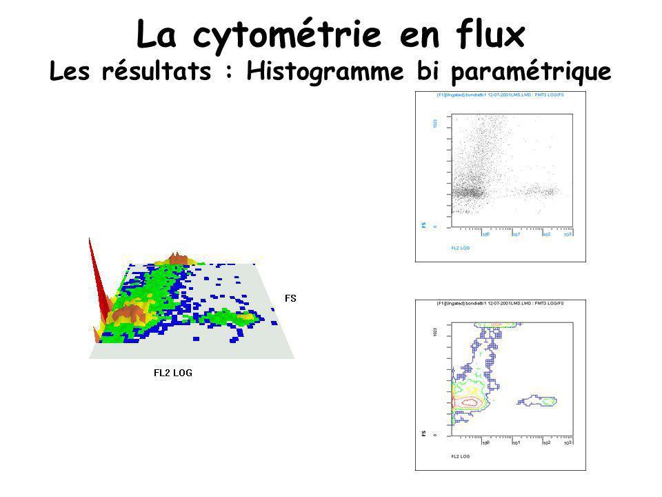 La cytométrie en flux Les résultats : Histogramme bi paramétrique