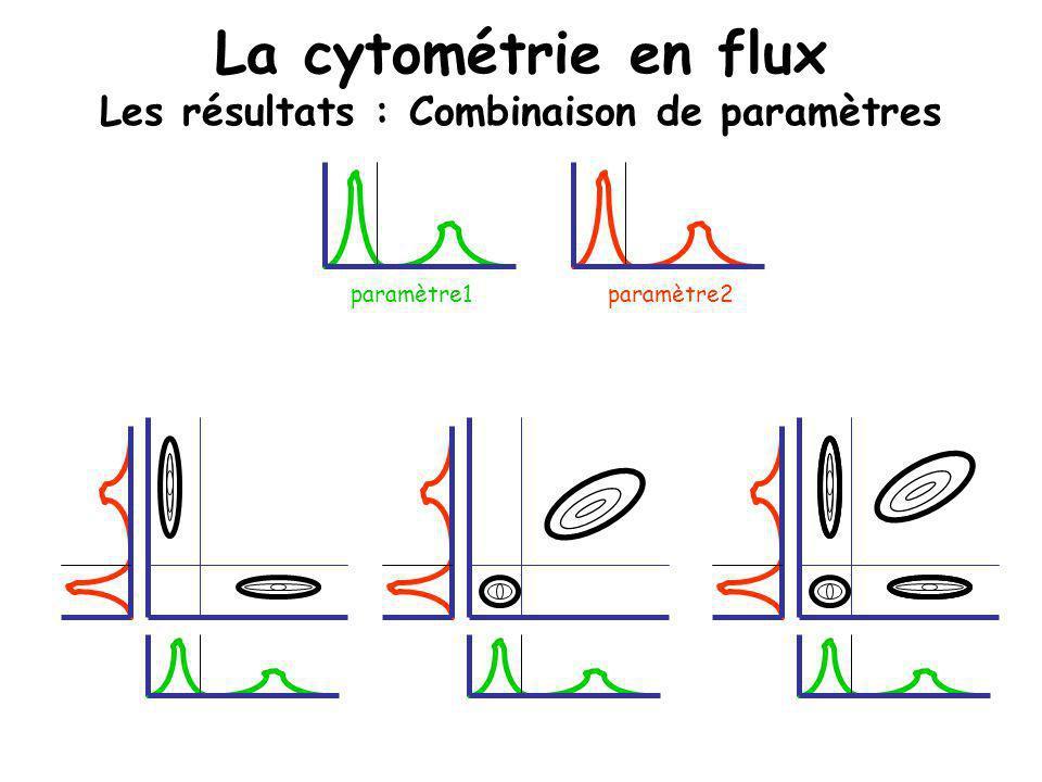 La cytométrie en flux Les résultats : Combinaison de paramètres
