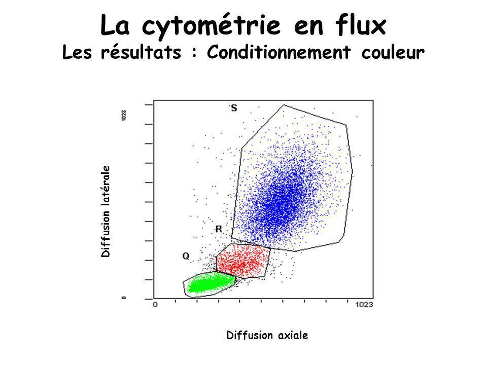 La cytométrie en flux Les résultats : Conditionnement couleur