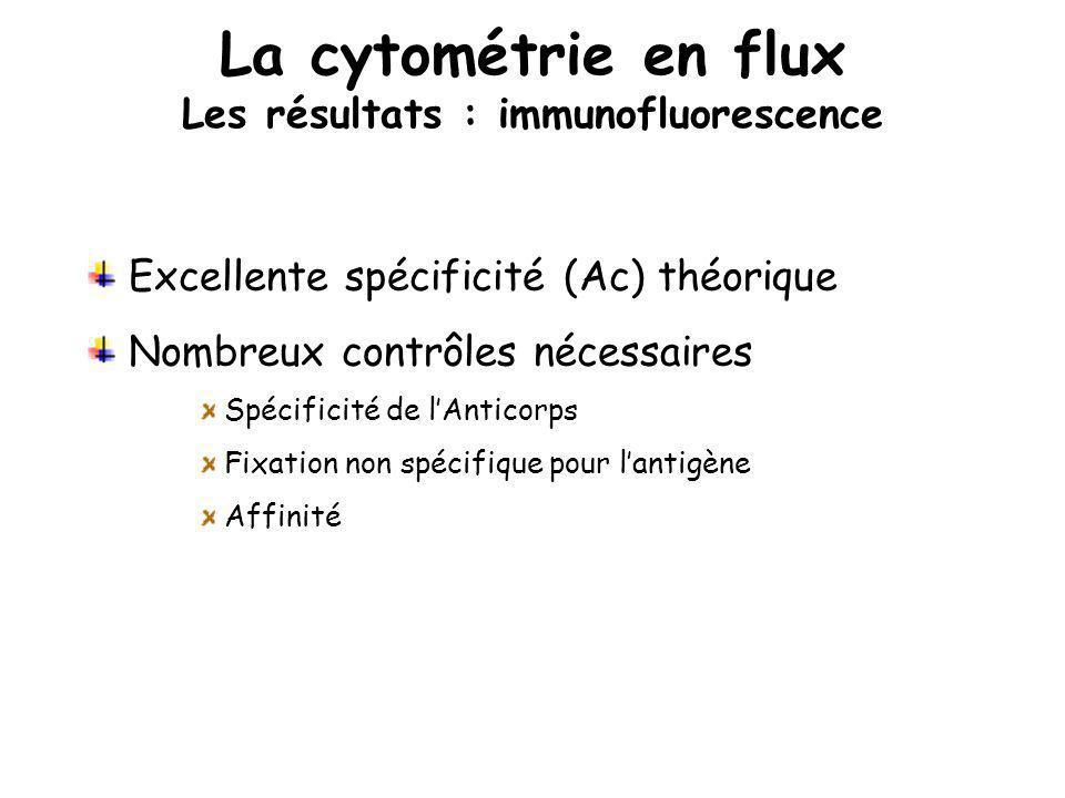 La cytométrie en flux Les résultats : immunofluorescence