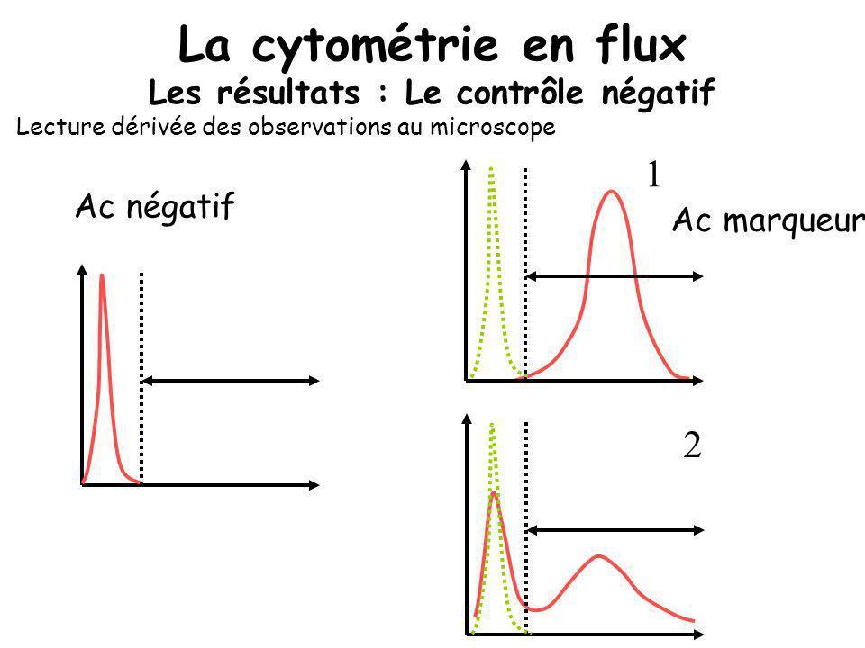 La cytométrie en flux Les résultats : Le contrôle négatif