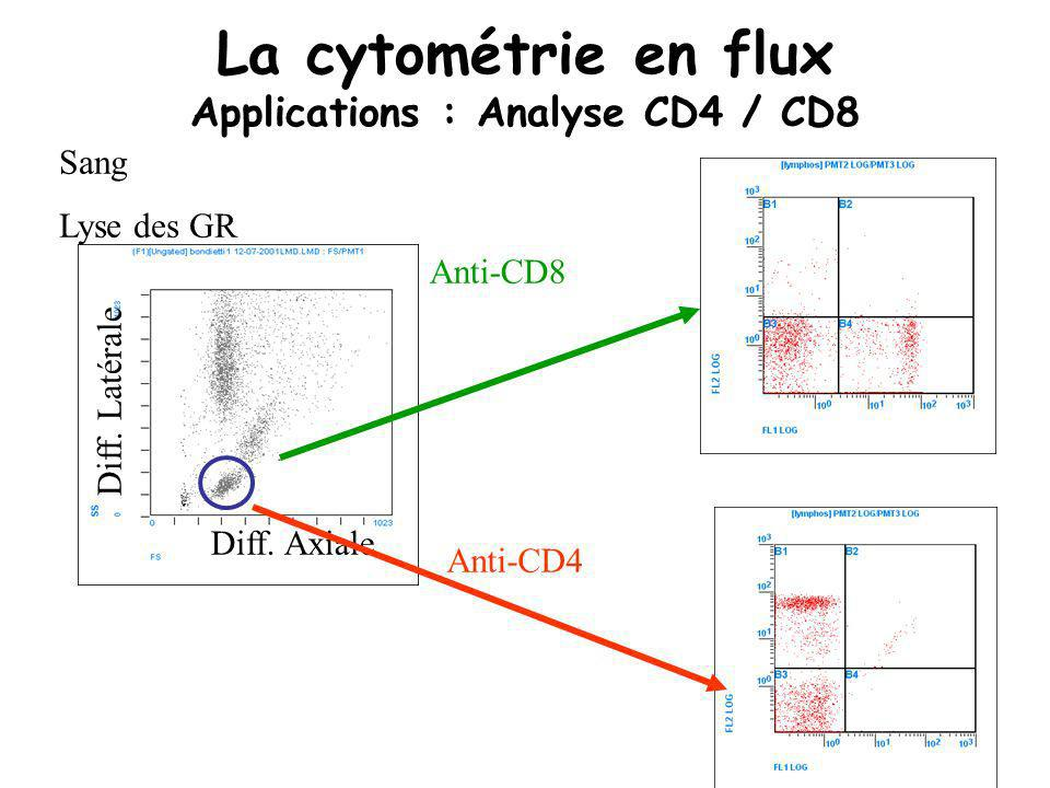 La cytométrie en flux Applications : Analyse CD4 / CD8