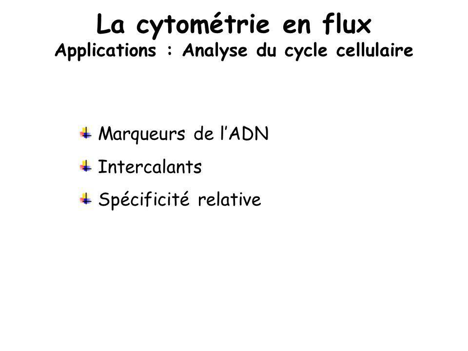 La cytométrie en flux Applications : Analyse du cycle cellulaire