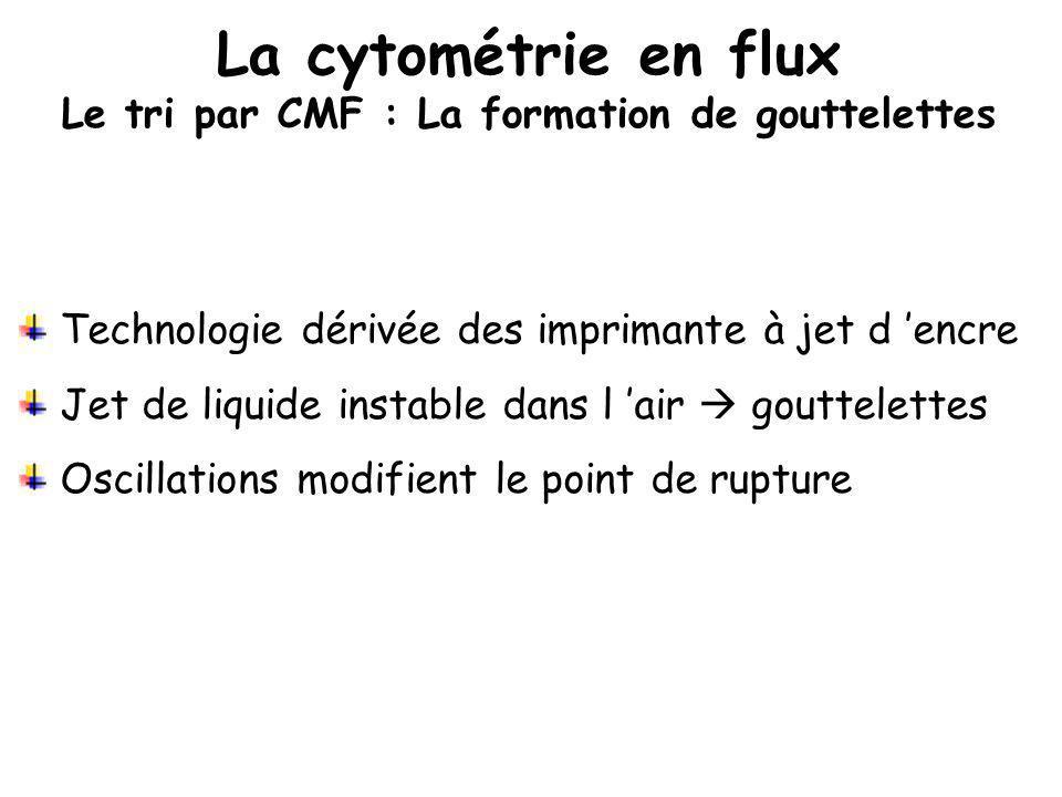 La cytométrie en flux Le tri par CMF : La formation de gouttelettes