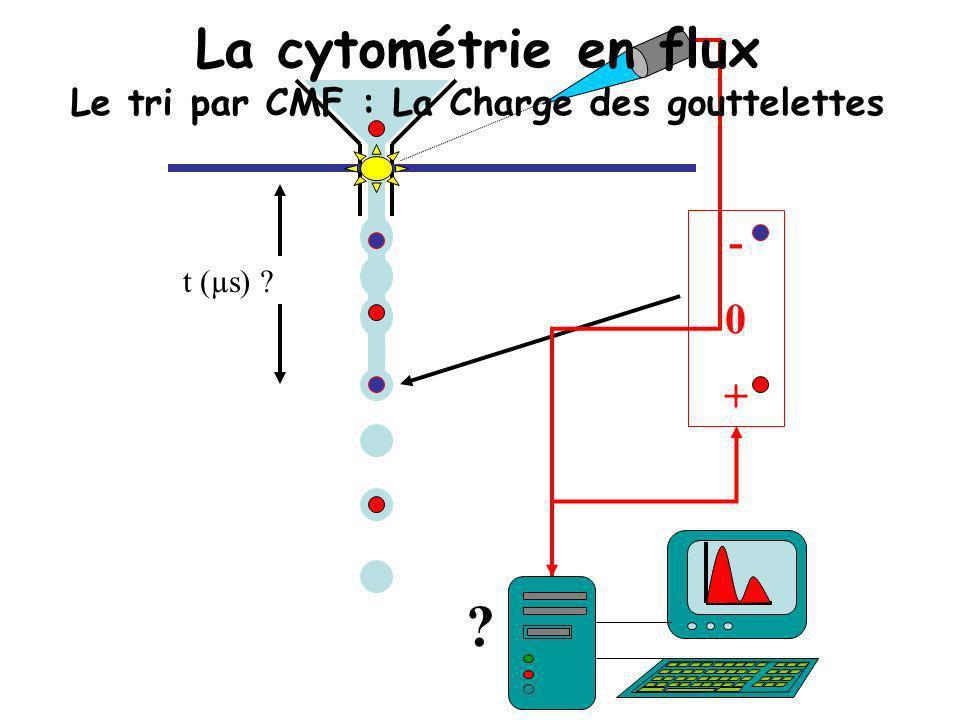 La cytométrie en flux Le tri par CMF : La Charge des gouttelettes