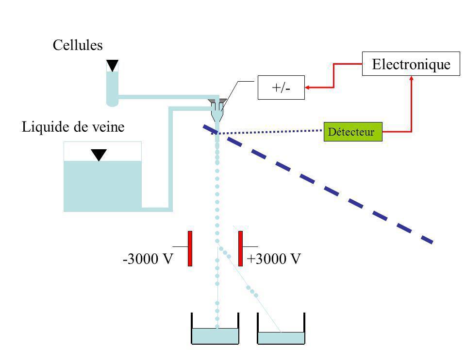 Cellules Liquide de veine +/- Electronique Détecteur +3000 V -3000 V