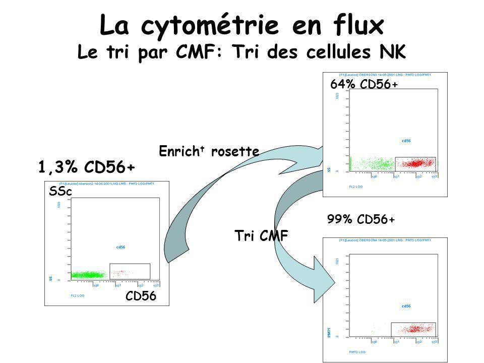 La cytométrie en flux Le tri par CMF: Tri des cellules NK