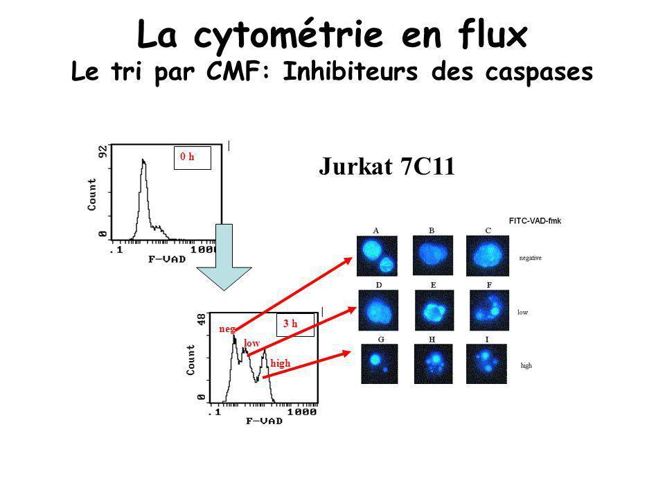 La cytométrie en flux Le tri par CMF: Inhibiteurs des caspases